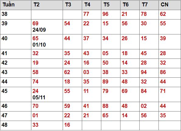 Bảng kê 2 số cuối giải đặc biệt Mb