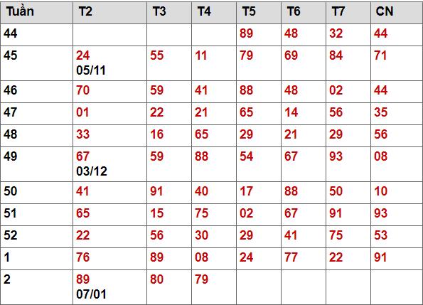Bảng tổng hợp 2 số cuối Mb