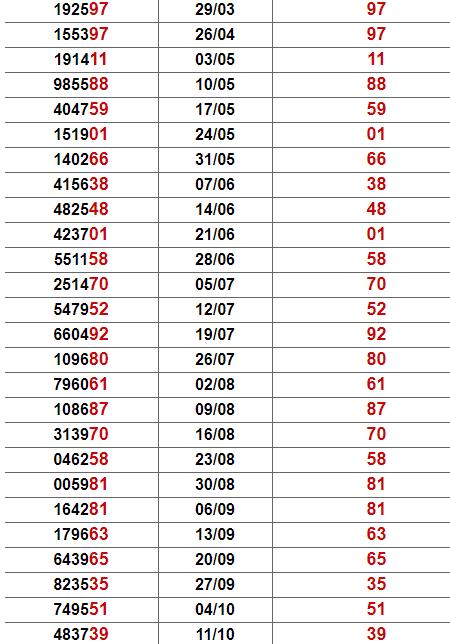 Thống kê giải đặc biệt Kon Tum