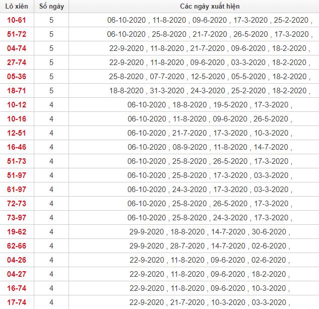 Thống kê lô xiên Vũng Tàu