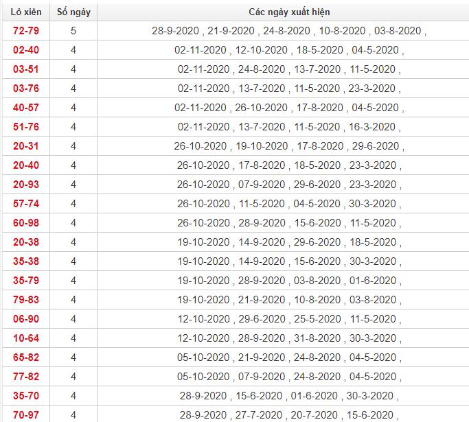 Thống kê lô xiên Đồng Tháp