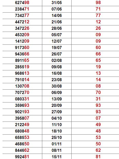 Thống kê giải đặc biệt Tiền Giang