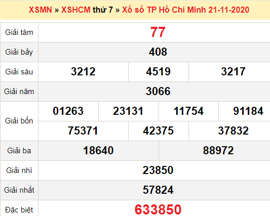 XSHCM 21/11/2020