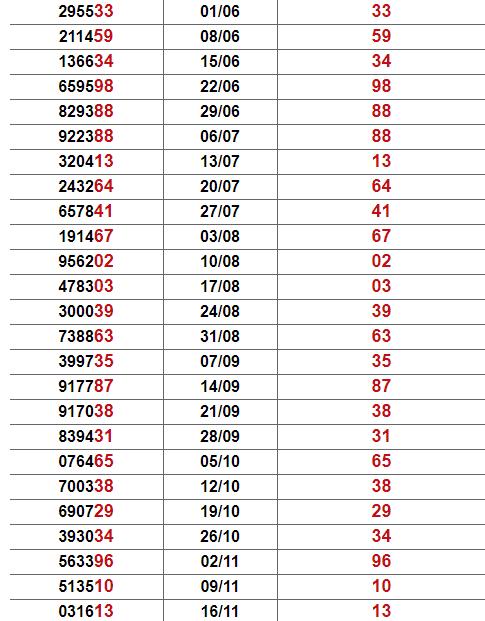 Thống kê giải đặc biệt Cà Mau