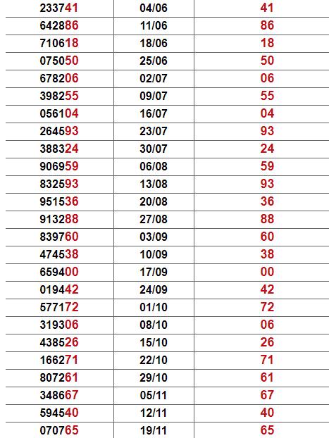 Thống kê giải đặc biệt Quảng Trị