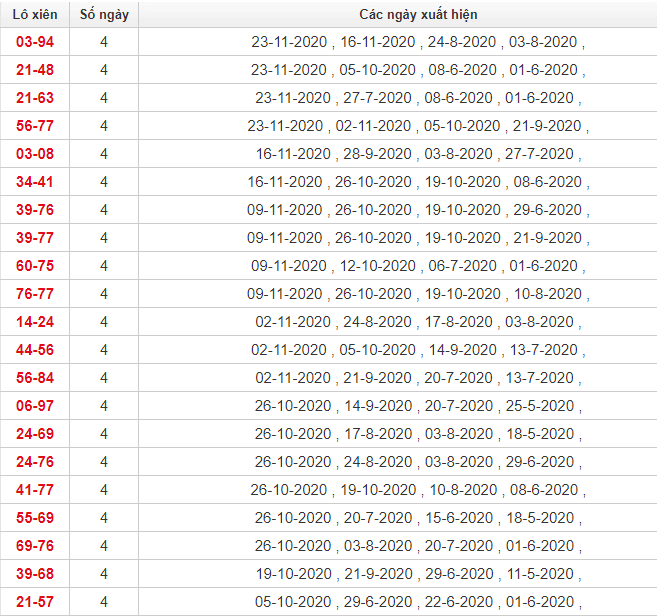 Thống kê lô xiên Phú Yên