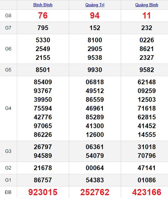 XSMT 3/12/2020