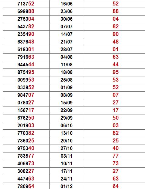 Thống kê giải đặc biệt Bến Tre