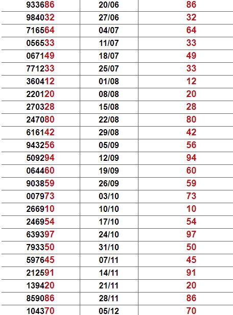 Thống kê giải đặc biệt Quảng Ngãi