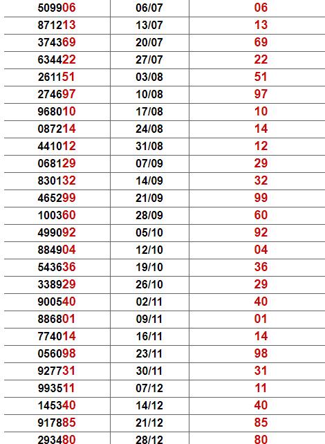 Thống kê giải đặc biệt Thừa Thiên Huế