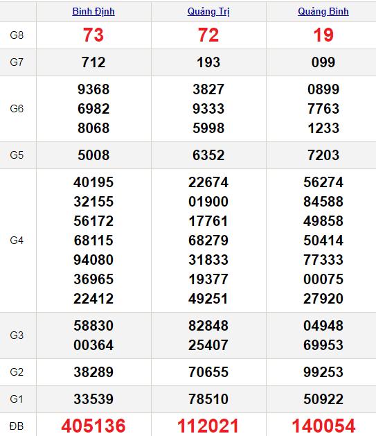 XSMT 7/11/2021