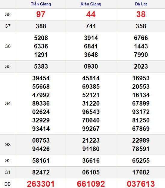 XSMN 10/1/2021