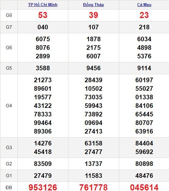 XSMN 11/1/2021