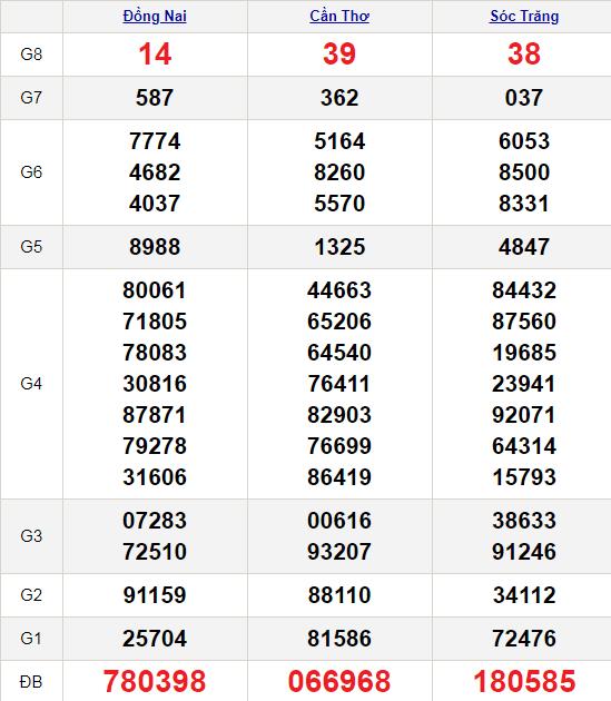 XSMN 13/1/2021