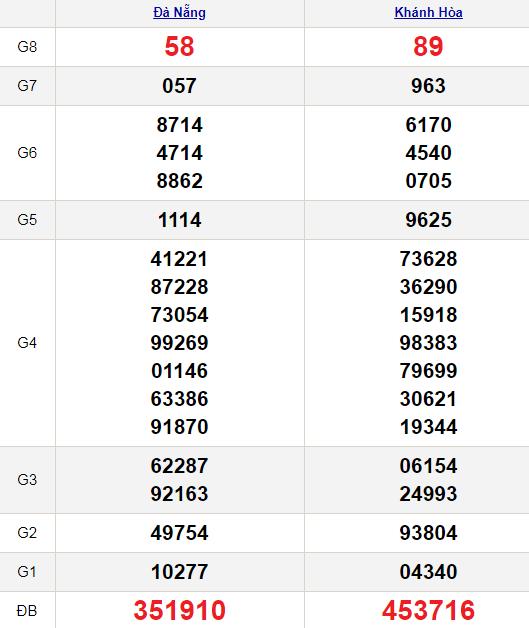 XSMT 13/1/2021