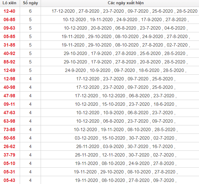 Thống kê lô xiên Bình Định