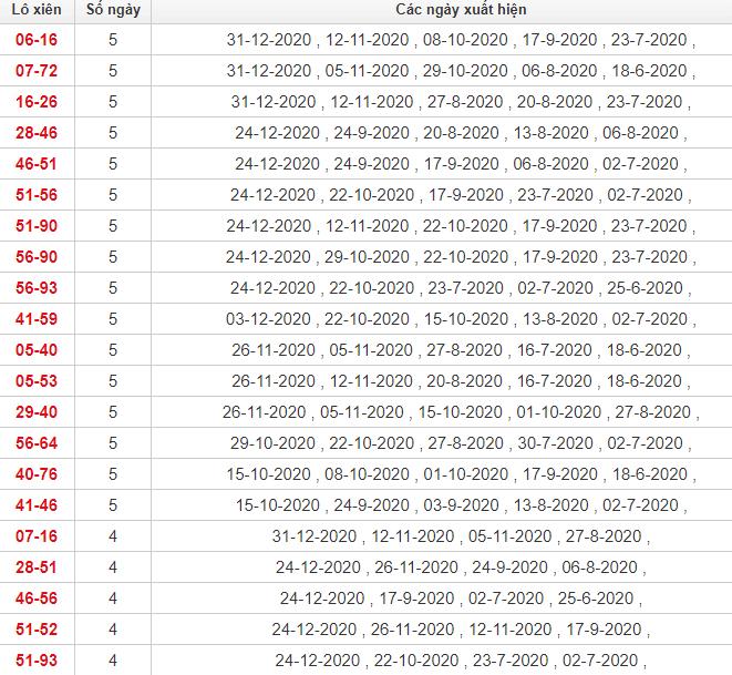 Thống kê lô xiên Quảng Bình