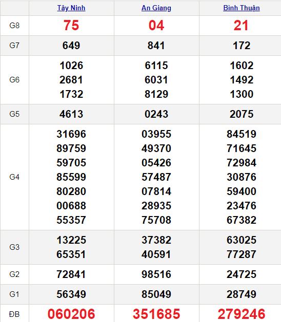 XSMN 14/1/2021