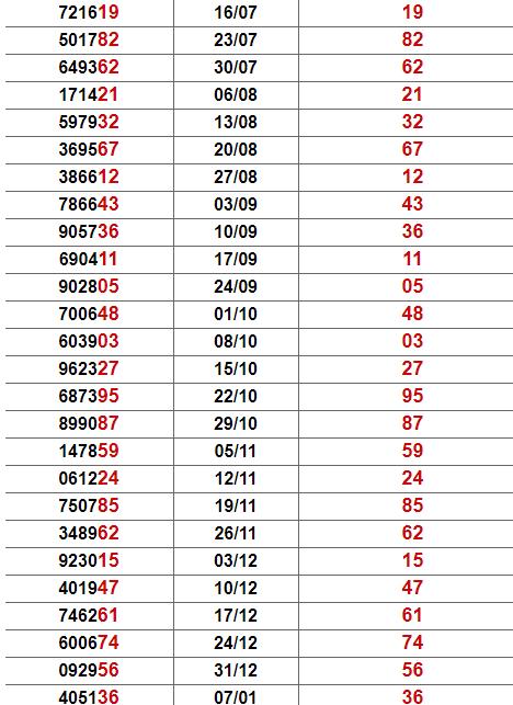 Thống kê giải đặc biệt Bình Định