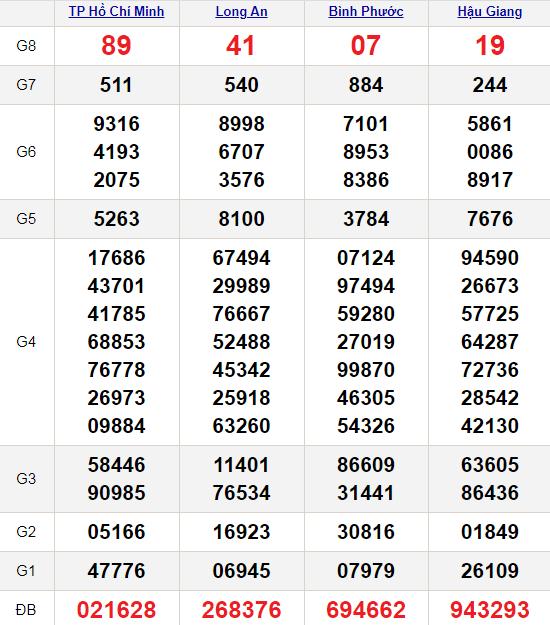 XSMN 16/1/2021