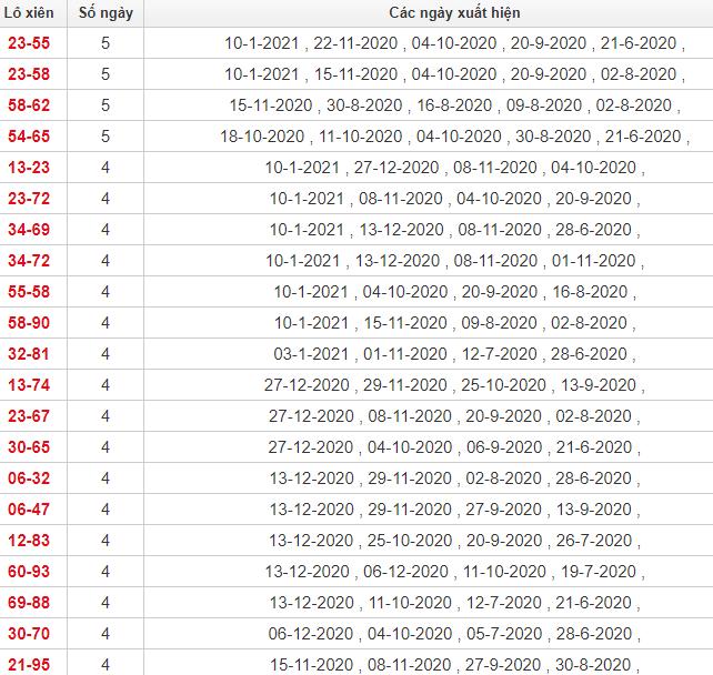 Thống kê lô xiên Đà Lạt