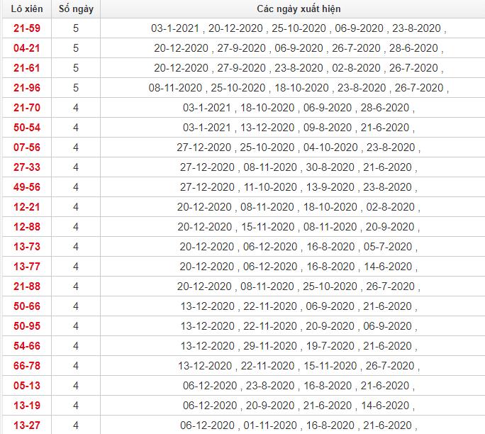 Thống kê lô xiên Tiền Giang