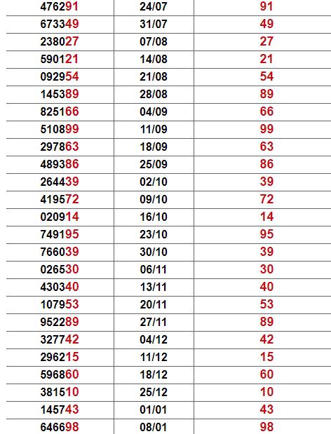 Thống kê giải đặc biệt Vĩnh Long