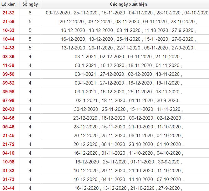 Thống kê lô Khánh Hòa