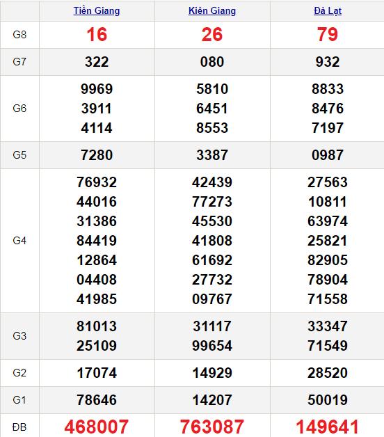 XSMN 17/1/2021