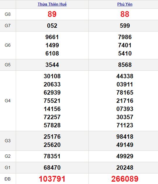 XSMT 18/1/2021
