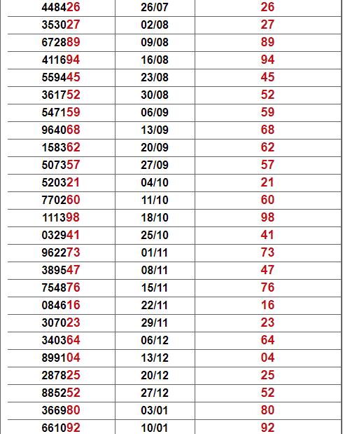 Thống kê giải đặc biệt Kiên Giang