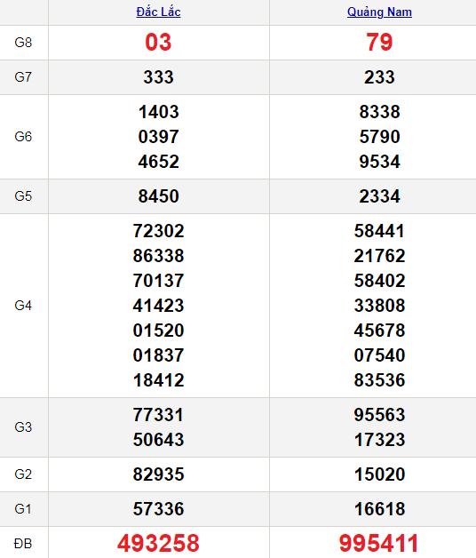 XSMT 19/1/2021
