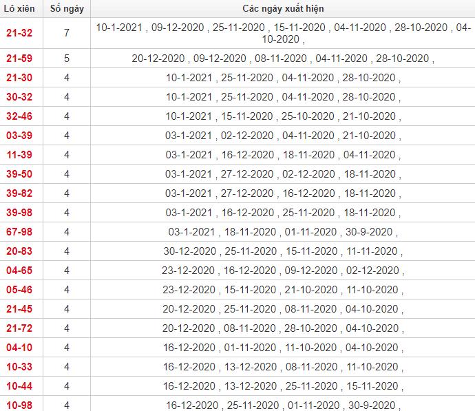 Thống kê giải đặc biệt Khánh Hòa