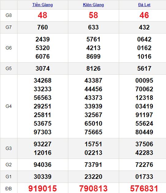XSMN 24/1/2021