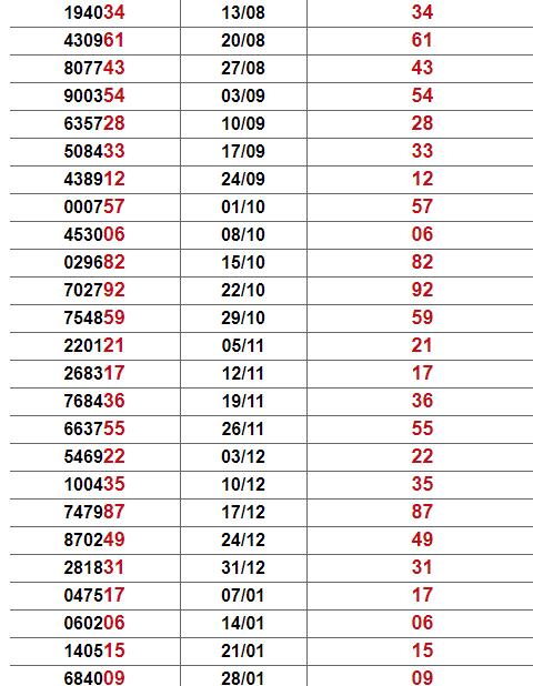 Thống kê giải đặc biệt Tây Ninh