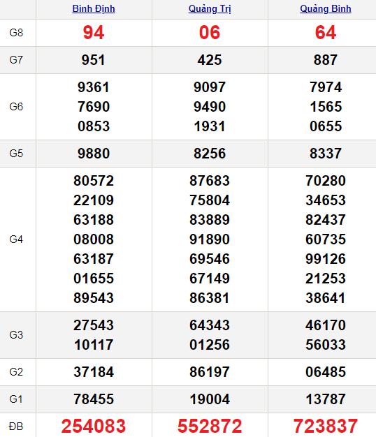 XSMT 18/2/2021