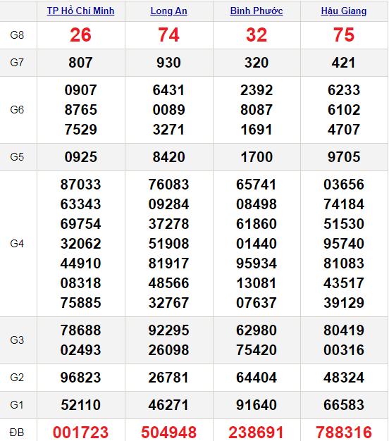XSMN 20/2/2021