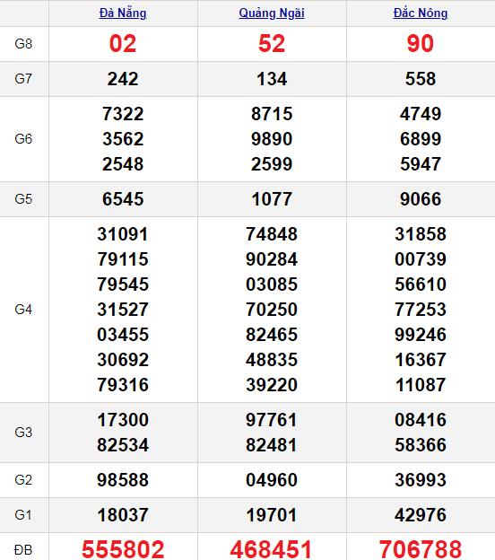 XSMT 20/2/2021