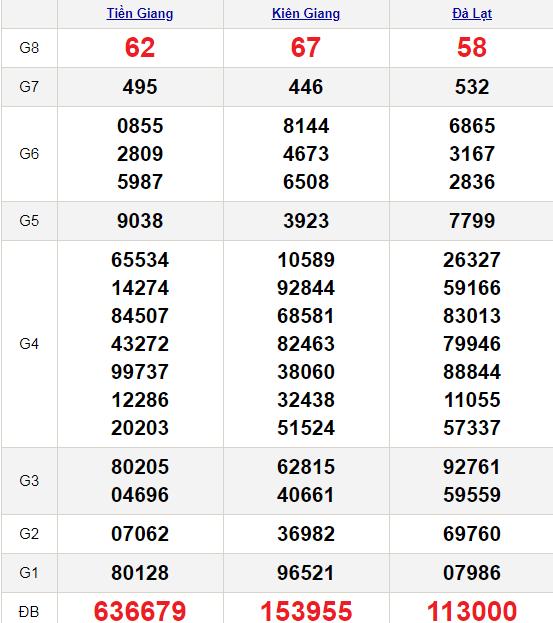 XSMN 21/2/2021