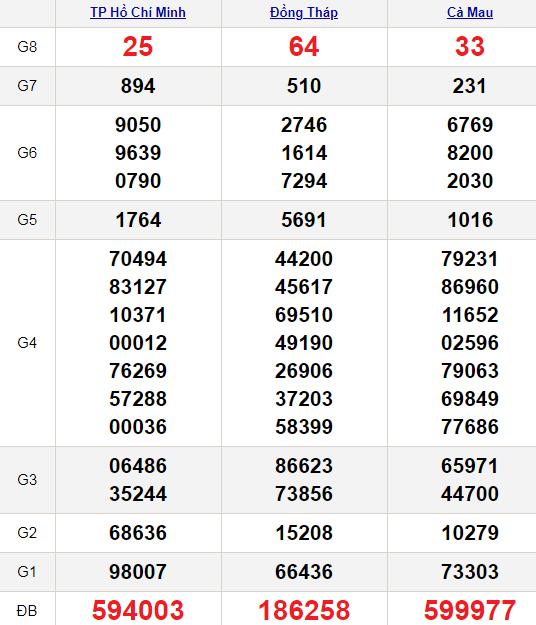 XSMN 22/2/2021