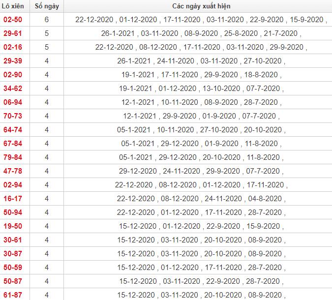 Thống kê lô xiên Quảng Nam