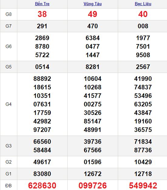 XSMN 23/2/2021