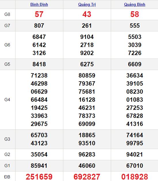 XSMT 25/2/2021