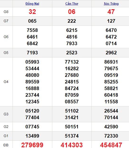 XSMN 3/3/2021