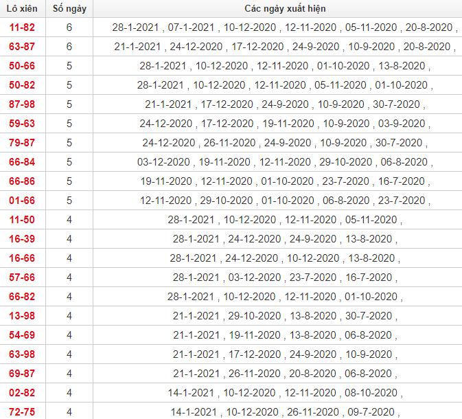 Thống kê lô xiên Bình Thuận
