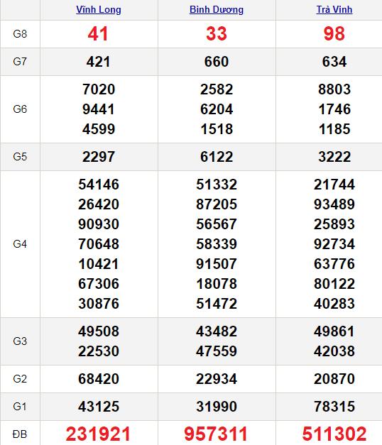 XSMN 5/3/2021