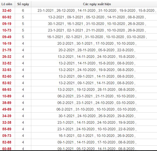 Thống kê lô xiên Hậu Giang