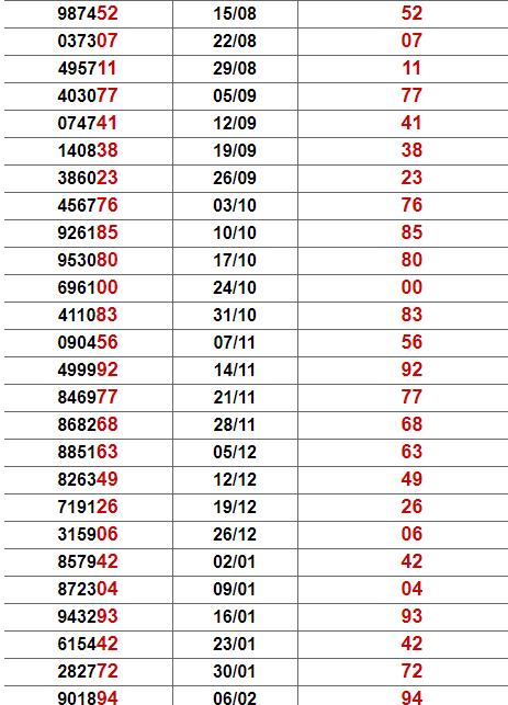 Thống kê giải đặc biệt Hậu Giang