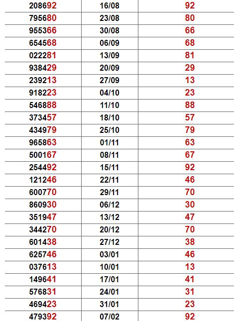 Thống kê giải đặc biệt Đà Lạt