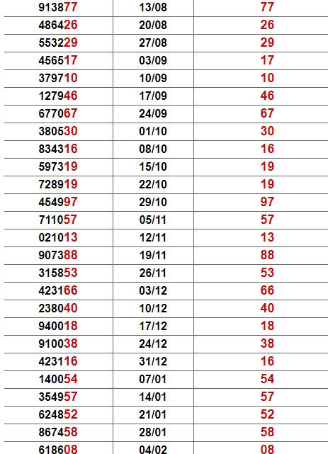 Thống kê giải đặc biệt Quảng Bình